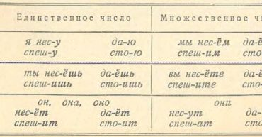 Rusça Fiil Çekim Örnekleri