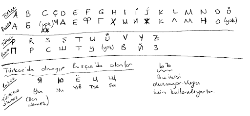 Türkçe Alfabenin Rusça Karşlığı